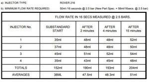 tablica protoka goriva kroz prljave injektore kod uporabe TEC 2000